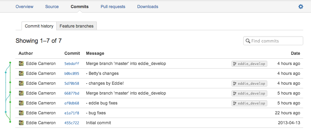bitbucket commits
